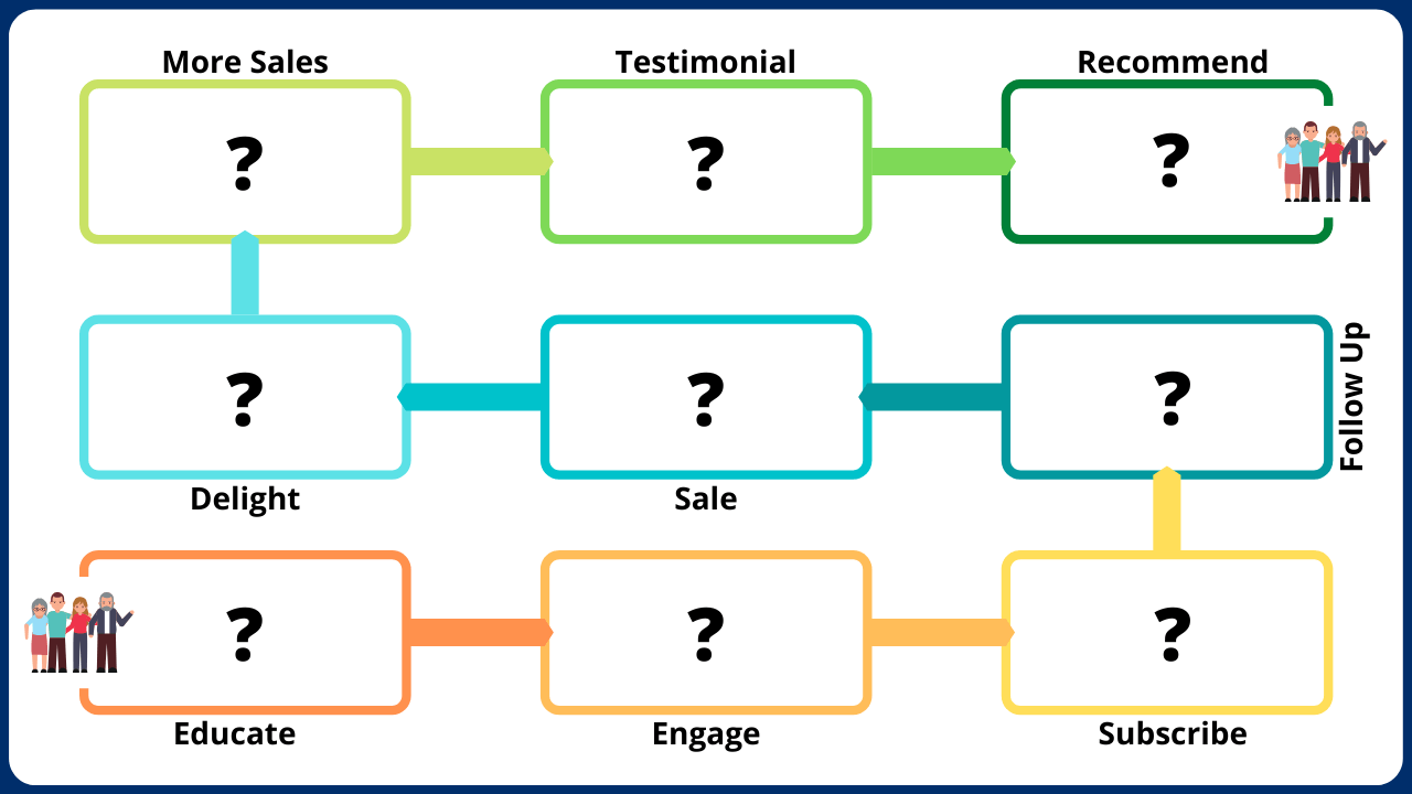9 Phases Of Customers Journey